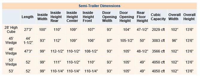 Semi Tractor Trailer Sizes : Semi trailer dimensions globalteam logistics llc